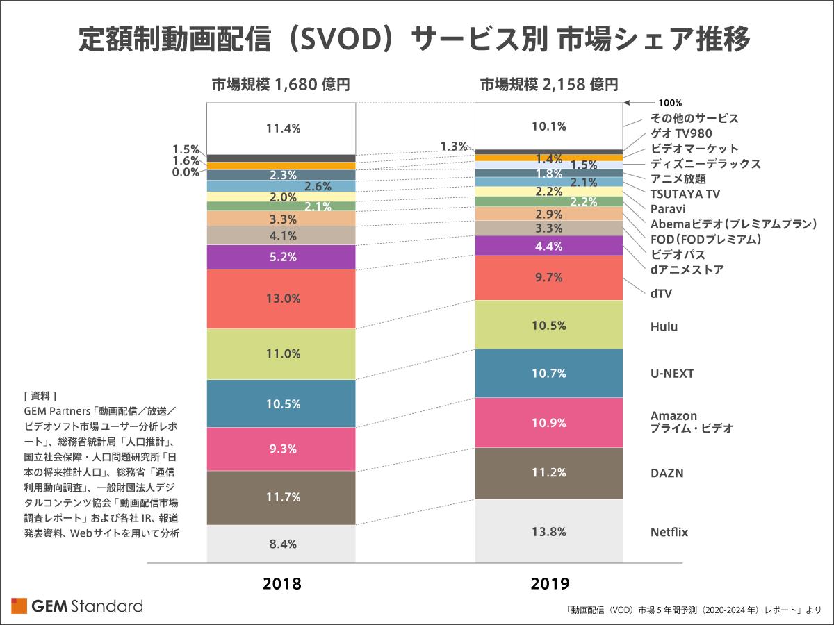 動画配信(VOD)市場5年間予測(2020-2024年)レポート