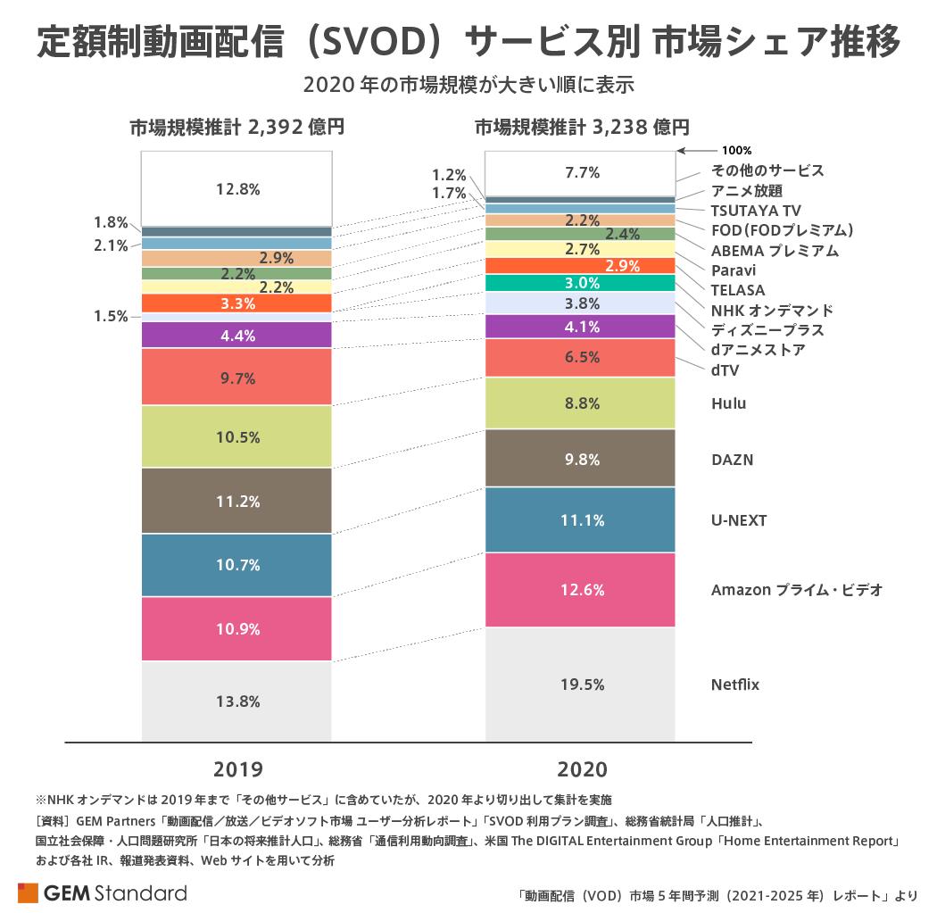 動画配信(VOD)市場5年間予測(2021-2025年)レポート