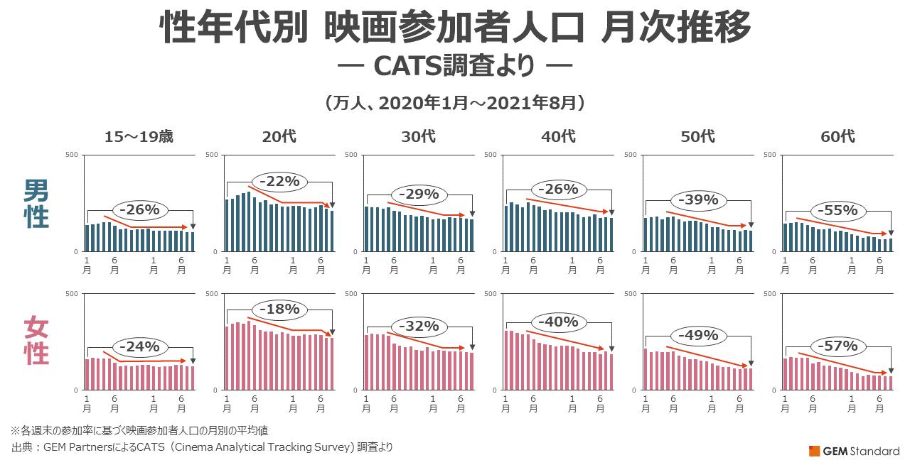 性年代別・映画参加者人口 月次推移― CATS調査より ―